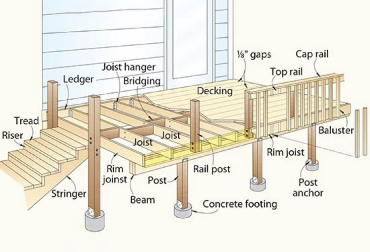 Check Your Deck - May is Deck Safety Month