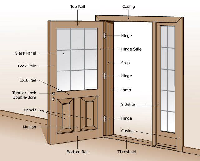 Replacing your exterior door